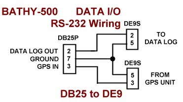 annotated diagram of rs232 block and schematic diagrams u2022 rh lazysupply co